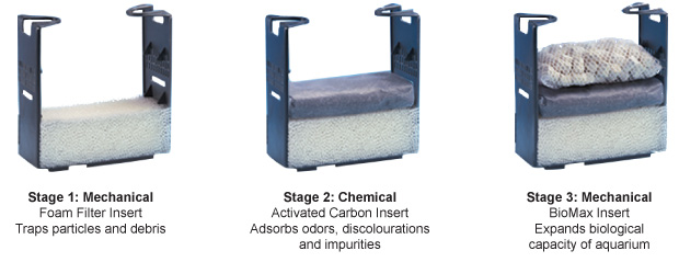 3 Filtration stages: AquaClear