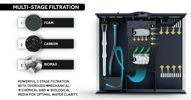 Multi-stage filtration - Foam - Carbon - Biomax